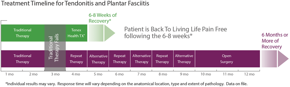 treatment timeline